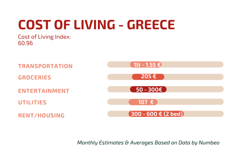 Cost of Living in Greece